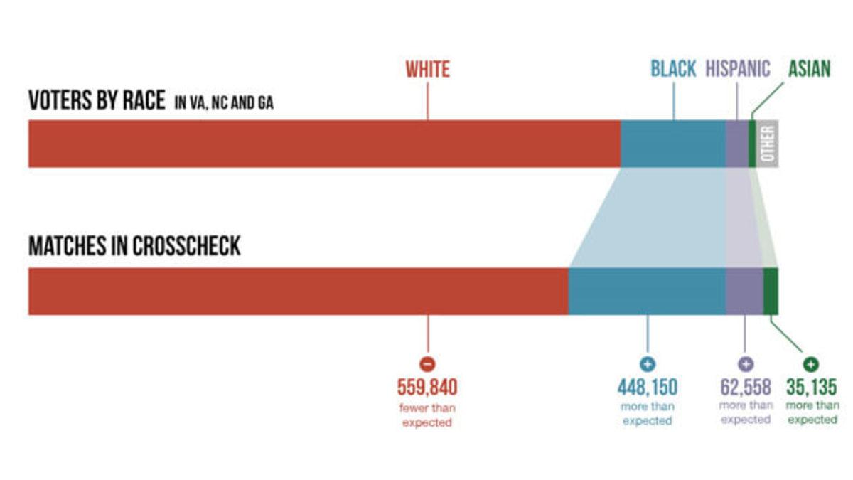 crosscheck-racial-bias-620